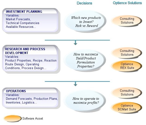Process Industry Lifecycle